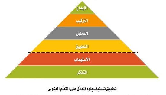 تصنيف بلوم للتعلم