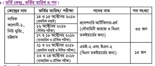 Bangladesh Navy Sailor and Special Entry Probationary Artificer Exam Center