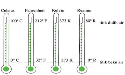 Pengertian Suhu dan Termometer
