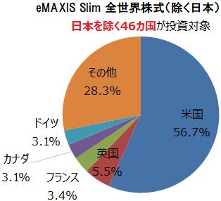 eMAXIS Slim 全世界株式(除く日本) 組入上位5ヵ国