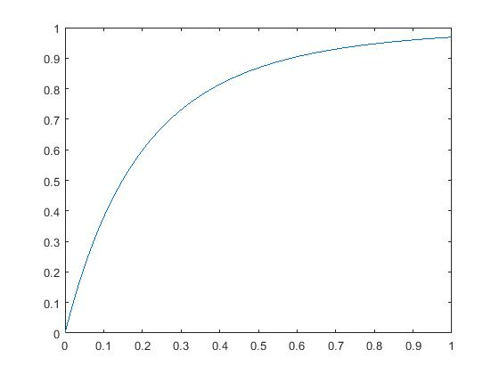 General procedure to sample from continuous distributions