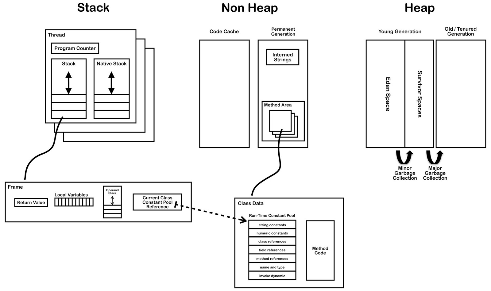 J2ee Architecture Diagram Gooseneck Trailer Light Wiring Jvm Internals Java Virtual Machine Internal