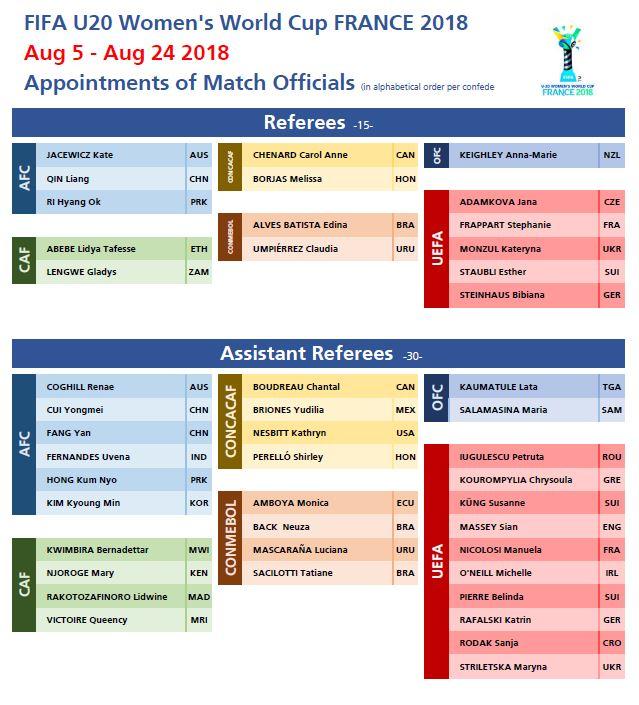 arbitros-futbol-mundialsub20franciafemenino
