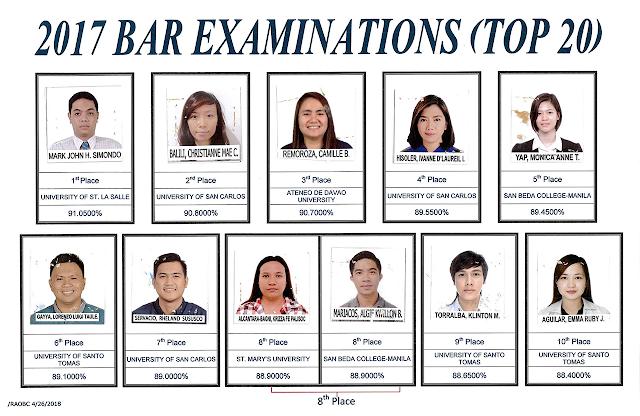 Bar Exam 2017 List of Passers, Topnotchers