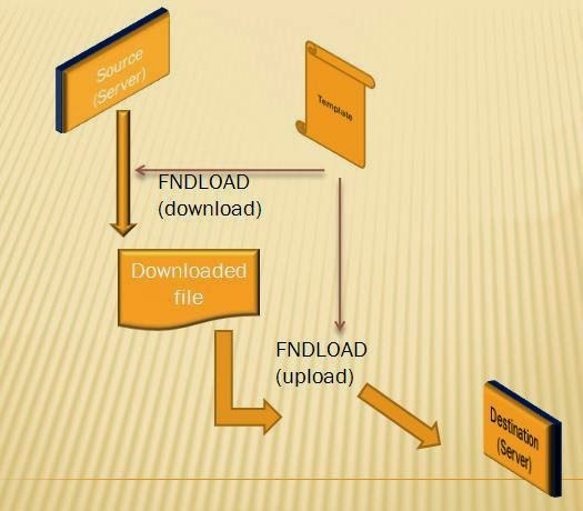 fndload upload and download,ldf file for aol components,loader files for oracle aol components