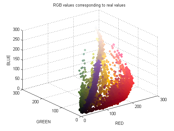 Color, Vision, Image Processing Notes: How to plot color in 3D RGB