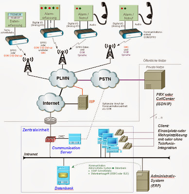 DATA NETWORKING AND COMMUNICATIONS