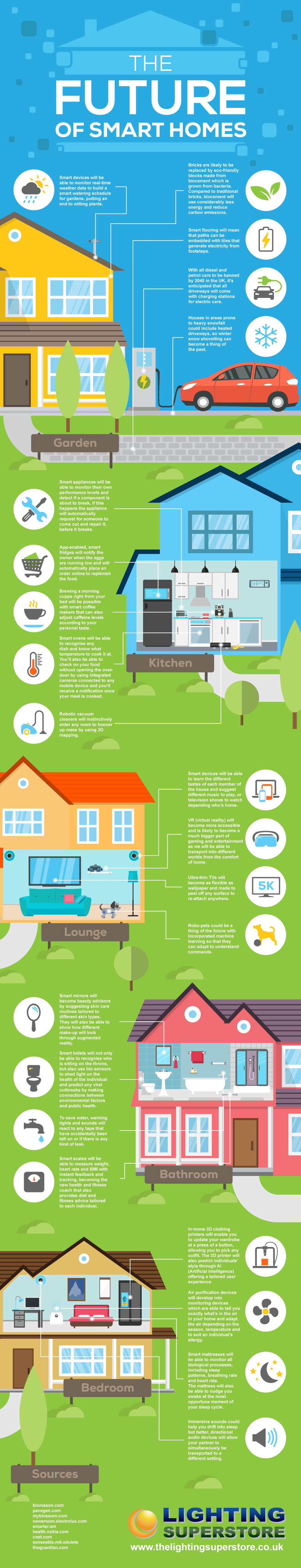 The future of smart homes #infographic