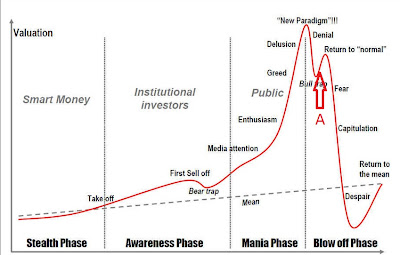What might a bull trap look like