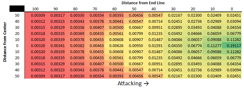 Crab Soccer Stats: Introducing Passing Progression Value Added