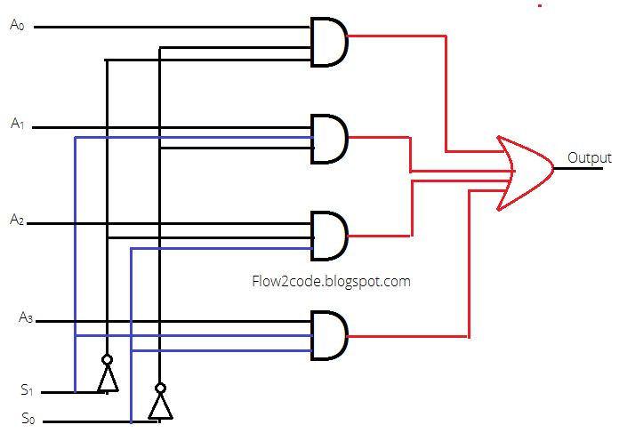 Construct 4 to 1 multiplexer using logic gates flow2code for Multiplexeur logique