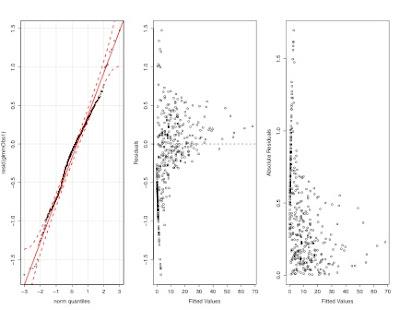Model Validation: Interpreting Residual Plots | R-bloggers
