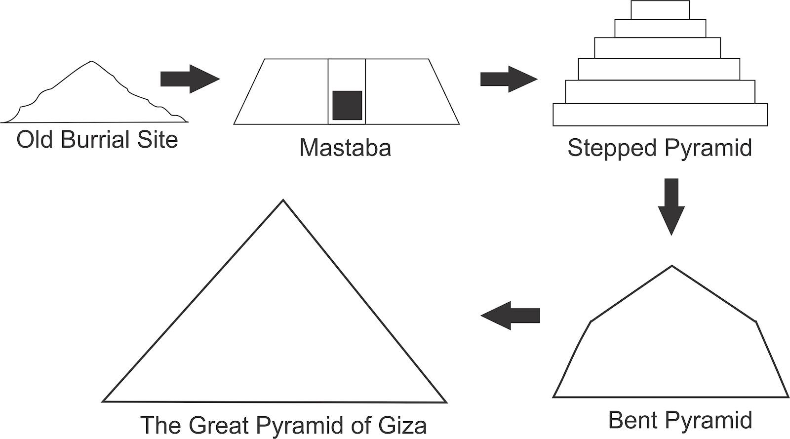 Fleeing Nergal Seeking Stars Ancient Aliens The Pyramids