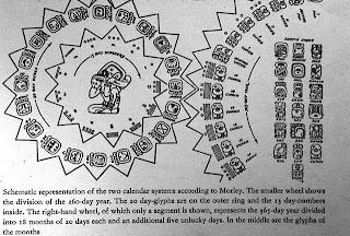 Calendrier Maya Signe.La Tradition Maya Le Calendrier Tzolk In Glyphes De Jour