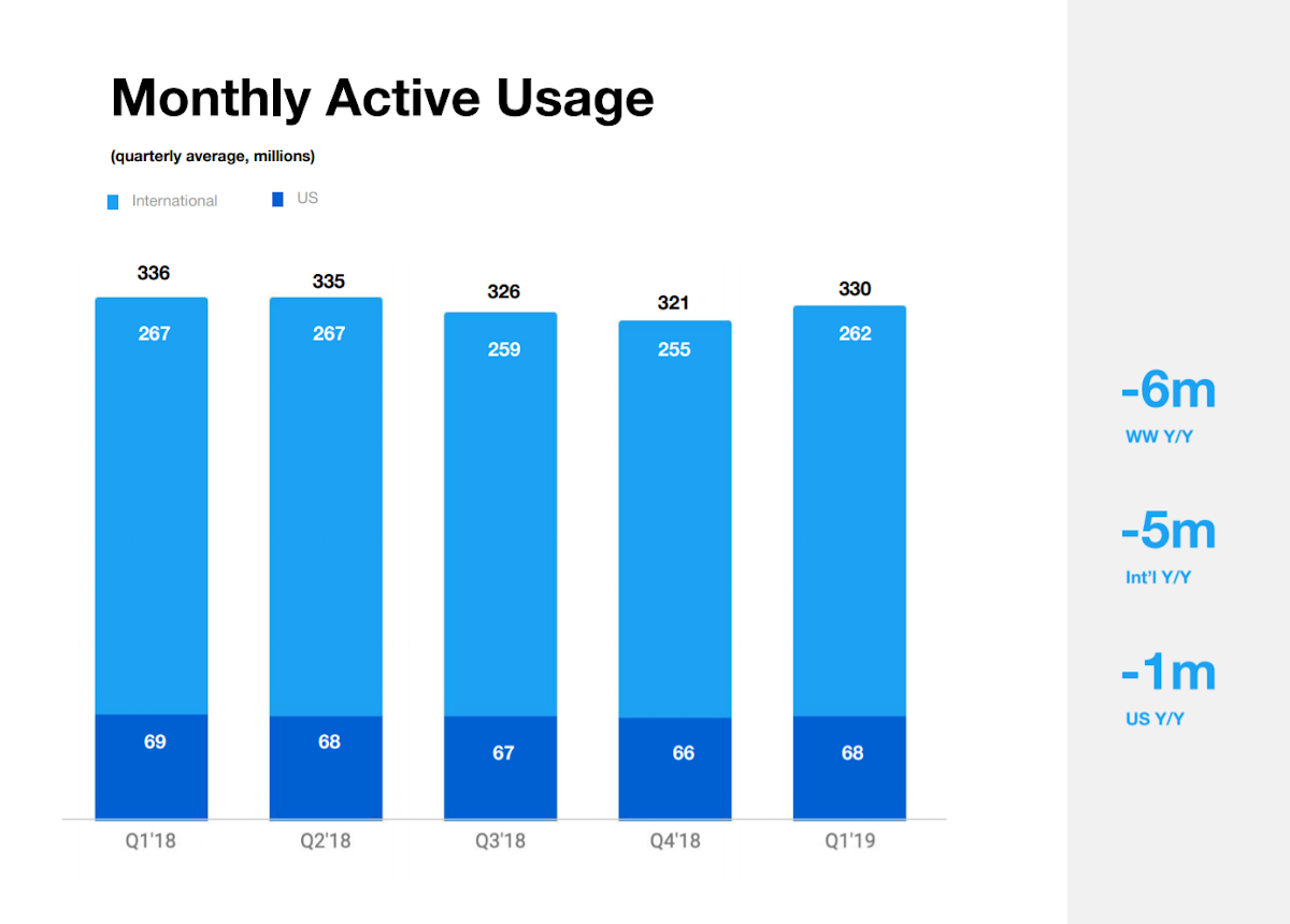 Twitter monthly active users = 330 million