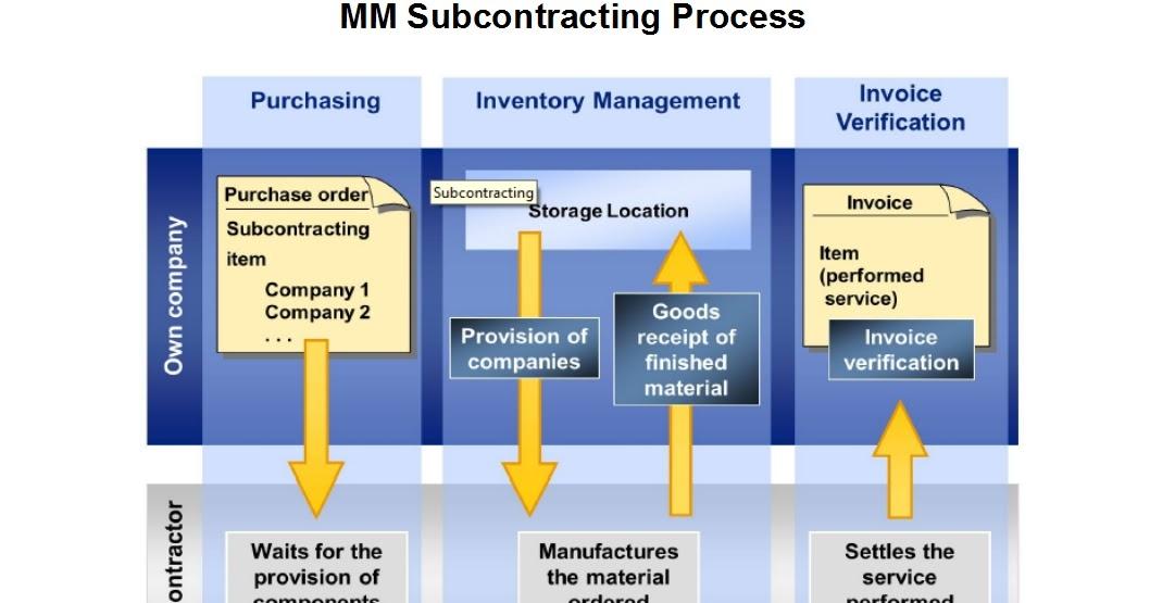 青蛙SAP分享 Learning & Examination: MM Subcontracting
