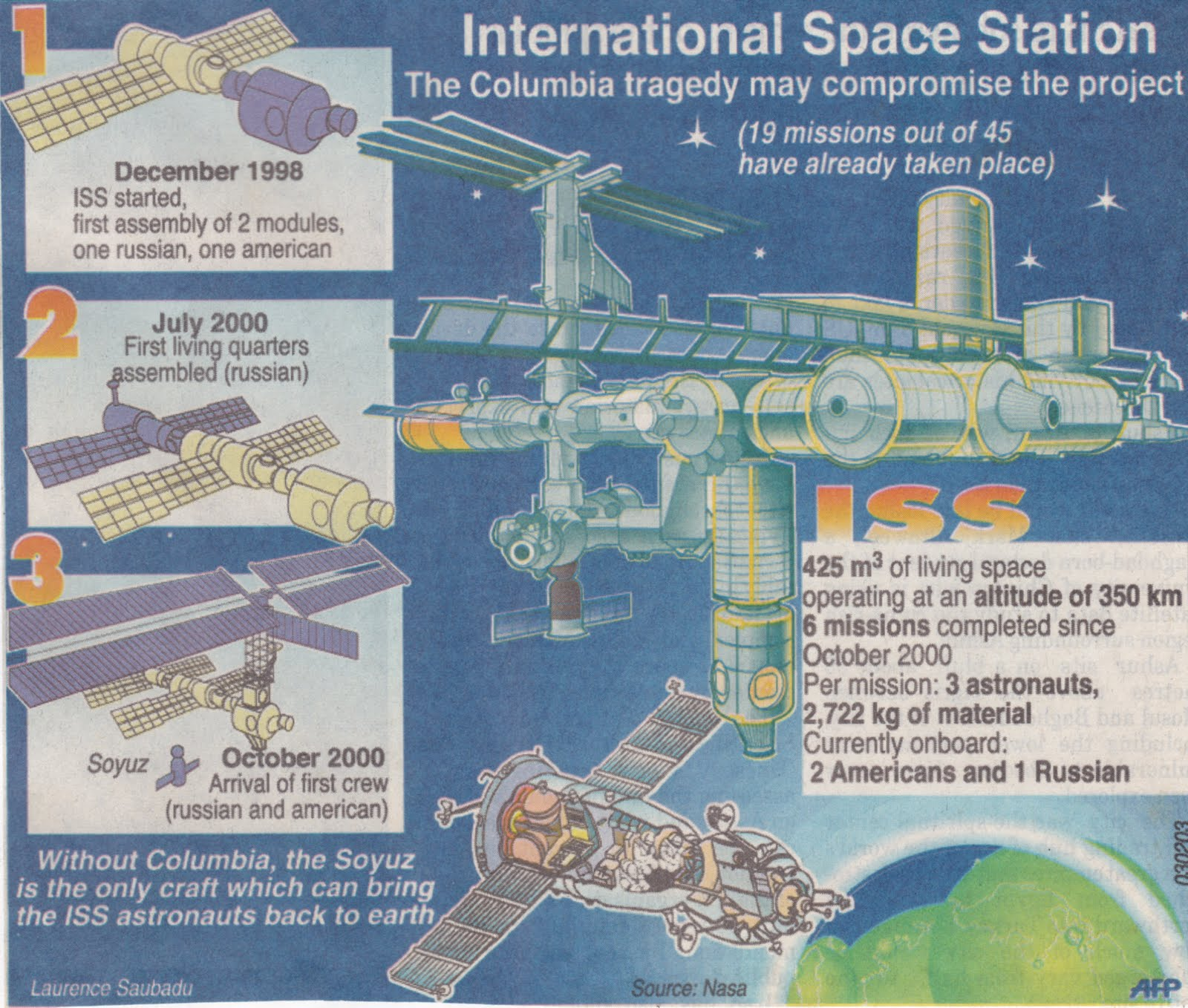 Graphic News: Spacecrafts & Airplanes | Space Science English