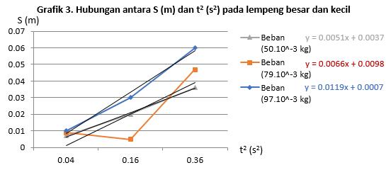 grafik momen inersia 3
