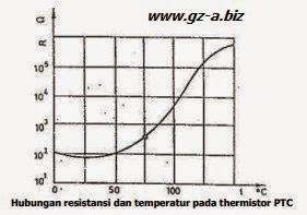 Thermistor PTC