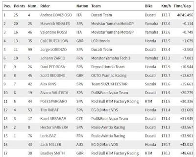Hasil MotoGP Silverstone 2017