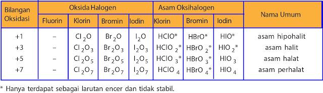 Tabel Bilangan oksidasi unsur halogen