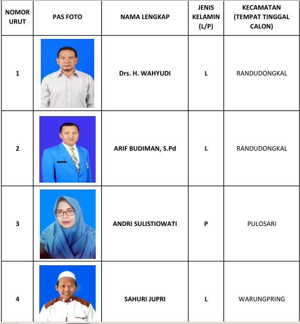 1 Drs H Wahyudi, 2 Arif Budiman SPd, 3 Andri Sulistiowati, 4 Sahuri Jupri, 5 Efa Eliyanti SPd AUD, 6 Laili Syakuro AMd, 7 Harini Wulandari SE