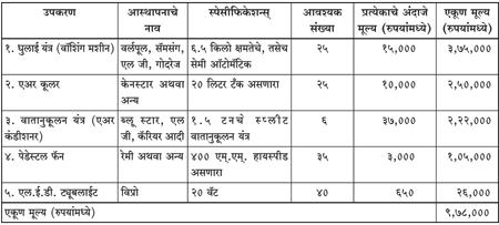 Dainik sanatan prabhat 10 16 16 for Dainik table