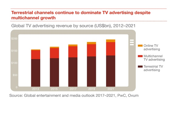 Cost of Advertising on TV Ads 2