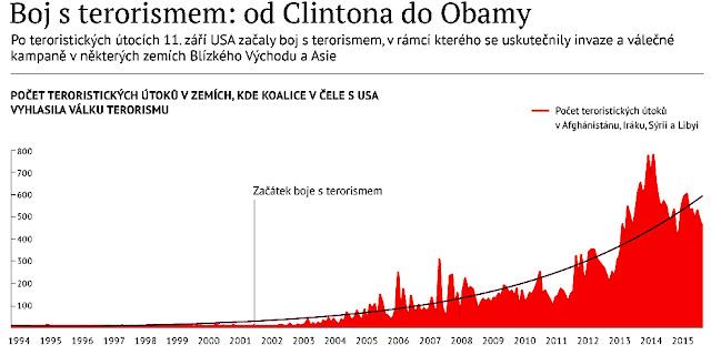 https://cz.sputniknews.com/infografika/201611184149702-boj-terorismus/
