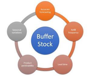 Buffer Stock