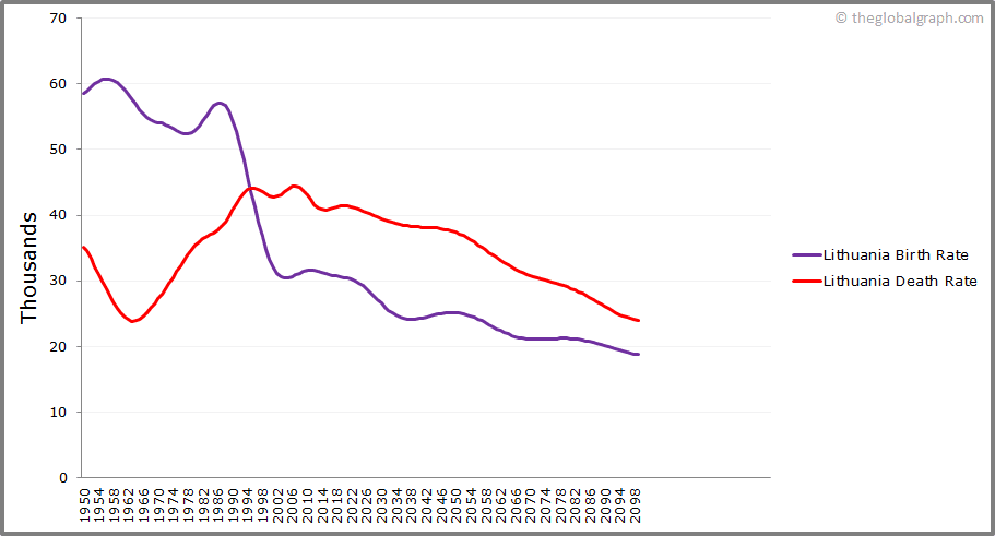 Lithuania  Birth and Death Rate