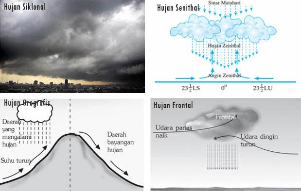 Jenis Jenis Hujan Berdasarkan Proses Terjadinya
