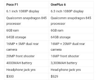 Compare Pocophone f1 vs oneplus 6