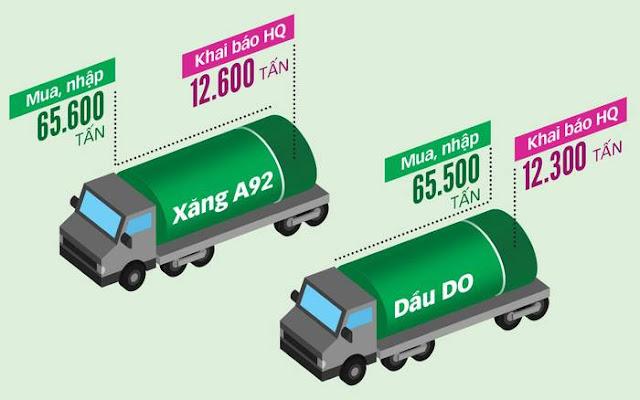 Cán bộ hải quan ngang nhiên tiếp tay cho buôn lậu 100.000 tấn xăng dầu, đút túi hơn 2.000 tỉ ảnh 2