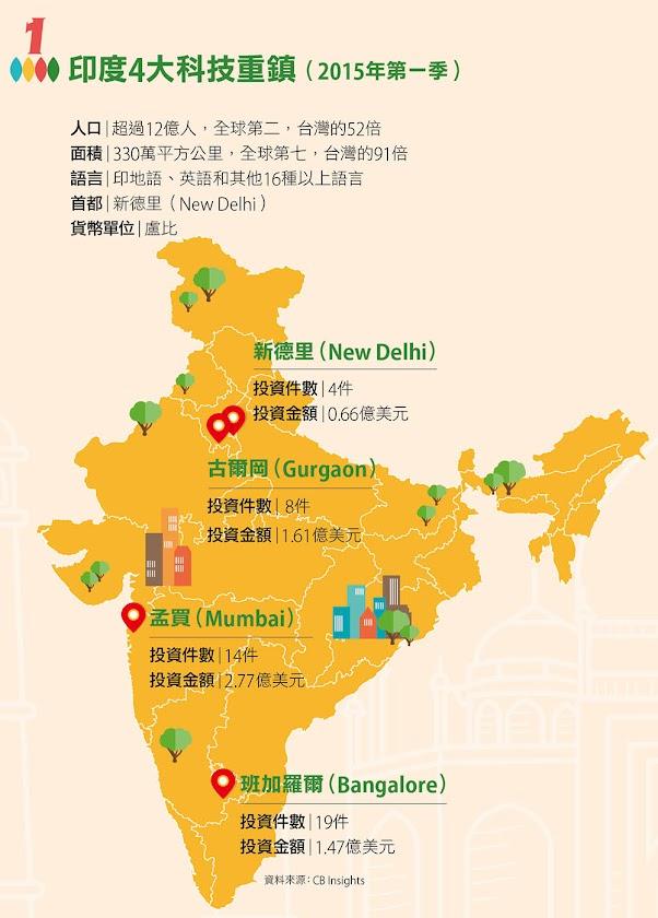 印度4大科技重鎮(2015年第一季)