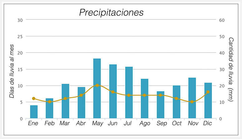 precipitaciones lluvias Torres del paine