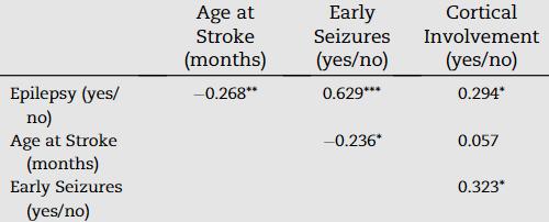 図:脳卒中でてんかんになる子供の特徴