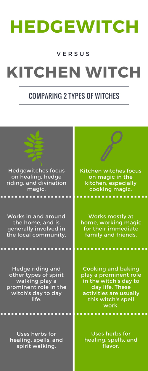 Hedgewitch vs Kitchen Witch