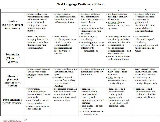 Oral Language Proficiency 47