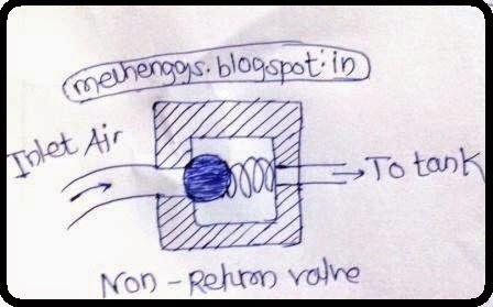 check valve or non return valve