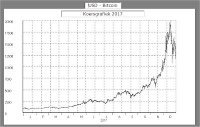 bull trap in Bitcoin grafiek