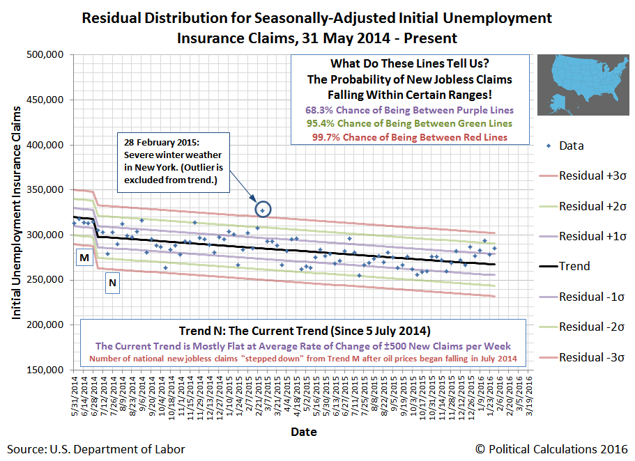Residual Distribution for Seasonally-Adjusted Initial Unemployment Insurance Claims, 31 May 2014 - 30 January 2016