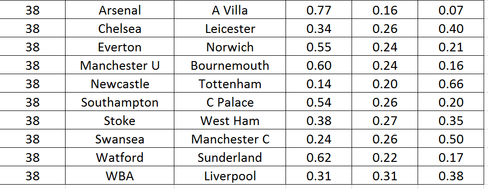 The Power of Goals : Using Excel To Simulate Villa's Demise