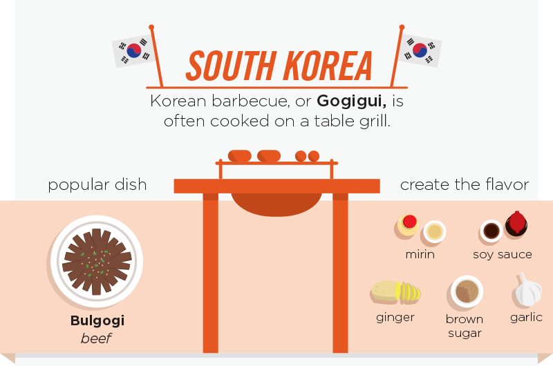 10-South-Korea-Gogigui-personalcreations-Barbecue and Grilling Infographic from around the World-www-designstack-co
