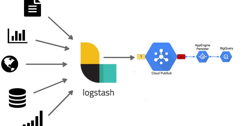 Roseglennorthdakota / Try These Logstash Translate Plugin Download