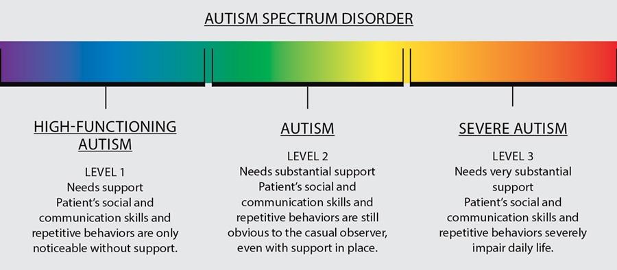autisim adult