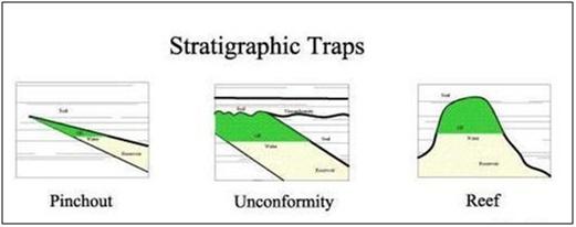 Mahasiswa minyak jenis reservoir perangkap stratigrafi ccuart Image collections