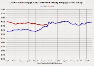 Freddie Mac PMMS mortgage rates