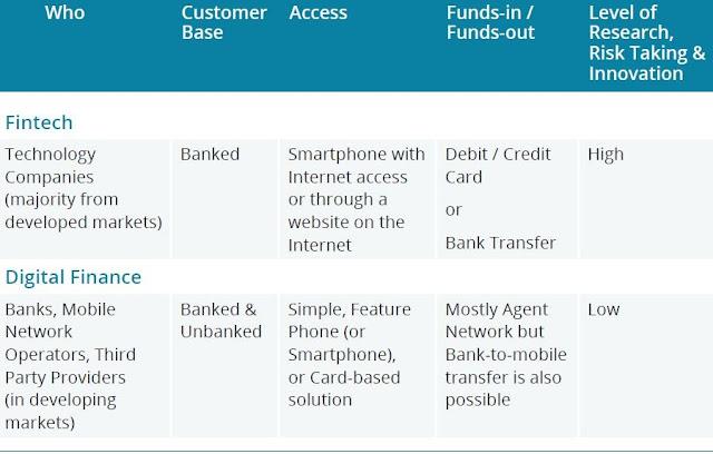 金融科技時代下 數位金融發展