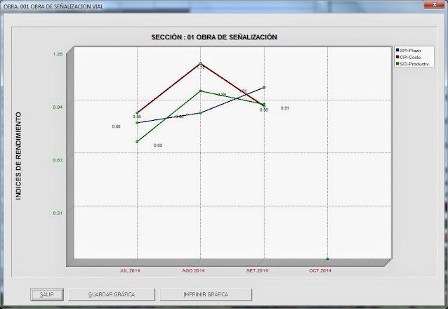 Indices de rendimiento en el control de obras